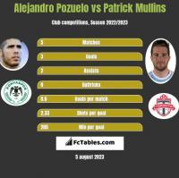 Alejandro Pozuelo vs Patrick Mullins h2h player stats