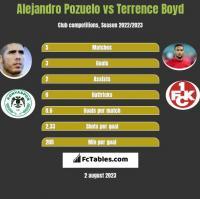 Alejandro Pozuelo vs Terrence Boyd h2h player stats