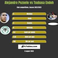Alejandro Pozuelo vs Tsubasa Endoh h2h player stats