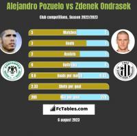 Alejandro Pozuelo vs Zdenek Ondrasek h2h player stats