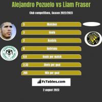 Alejandro Pozuelo vs Liam Fraser h2h player stats