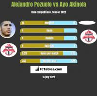 Alejandro Pozuelo vs Ayo Akinola h2h player stats