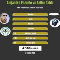 Alejandro Pozuelo vs Ballou Tabla h2h player stats