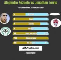 Alejandro Pozuelo vs Jonathan Lewis h2h player stats