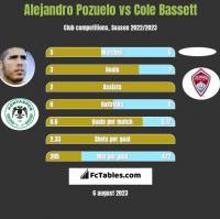 Alejandro Pozuelo vs Cole Bassett h2h player stats