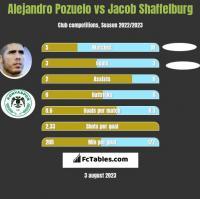 Alejandro Pozuelo vs Jacob Shaffelburg h2h player stats