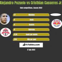 Alejandro Pozuelo vs Cristhian Casseres Jr. h2h player stats