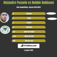 Alejandro Pozuelo vs Robbie Robinson h2h player stats