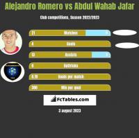 Alejandro Romero vs Abdul Wahab Jafar h2h player stats