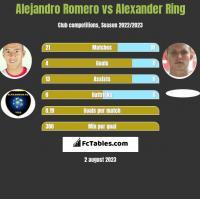 Alejandro Romero vs Alexander Ring h2h player stats