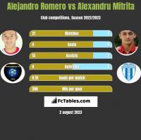 Alejandro Romero vs Alexandru Mitrita h2h player stats