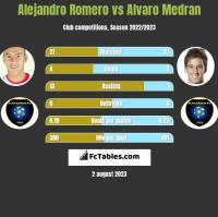 Alejandro Romero vs Alvaro Medran h2h player stats
