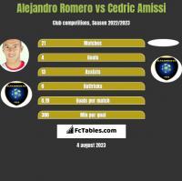 Alejandro Romero vs Cedric Amissi h2h player stats