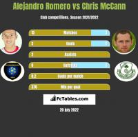 Alejandro Romero vs Chris McCann h2h player stats