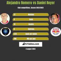 Alejandro Romero vs Daniel Royer h2h player stats
