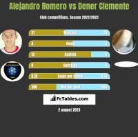 Alejandro Romero vs Dener Clemente h2h player stats