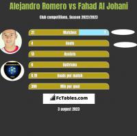 Alejandro Romero vs Fahad Al Johani h2h player stats