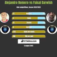 Alejandro Romero vs Faisal Darwish h2h player stats