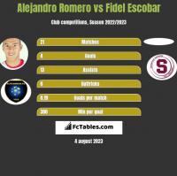 Alejandro Romero vs Fidel Escobar h2h player stats