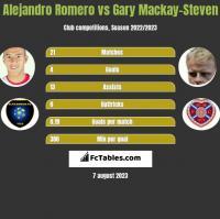 Alejandro Romero vs Gary Mackay-Steven h2h player stats