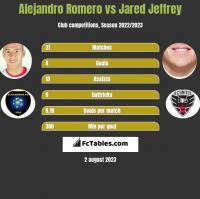 Alejandro Romero vs Jared Jeffrey h2h player stats