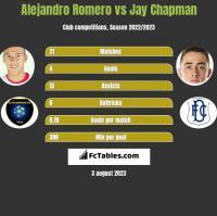 Alejandro Romero vs Jay Chapman h2h player stats
