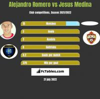 Alejandro Romero vs Jesus Medina h2h player stats