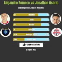 Alejandro Romero vs Jonathan Osorio h2h player stats
