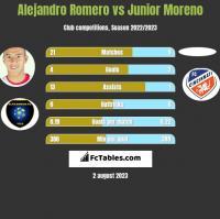 Alejandro Romero vs Junior Moreno h2h player stats