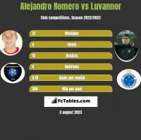 Alejandro Romero vs Luvannor h2h player stats
