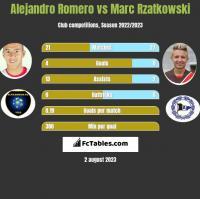 Alejandro Romero vs Marc Rzatkowski h2h player stats