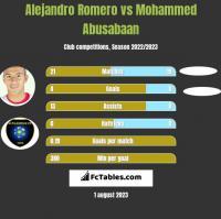 Alejandro Romero vs Mohammed Abusabaan h2h player stats