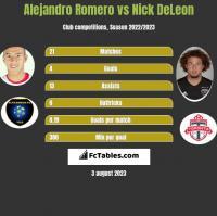 Alejandro Romero vs Nick DeLeon h2h player stats