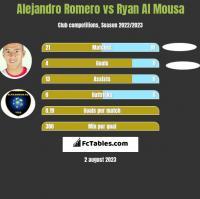 Alejandro Romero vs Ryan Al Mousa h2h player stats