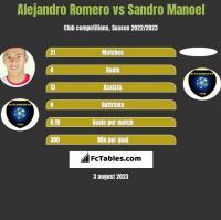 Alejandro Romero vs Sandro Manoel h2h player stats