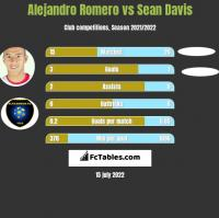 Alejandro Romero vs Sean Davis h2h player stats