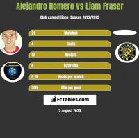 Alejandro Romero vs Liam Fraser h2h player stats