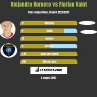 Alejandro Romero vs Florian Valot h2h player stats