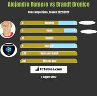 Alejandro Romero vs Brandt Bronico h2h player stats