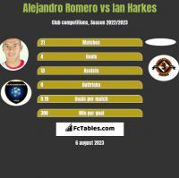 Alejandro Romero vs Ian Harkes h2h player stats