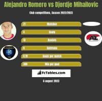 Alejandro Romero vs Djordje Mihailovic h2h player stats