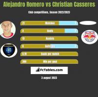 Alejandro Romero vs Christian Casseres h2h player stats