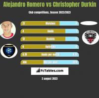 Alejandro Romero vs Christopher Durkin h2h player stats