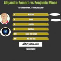 Alejandro Romero vs Benjamin Mines h2h player stats