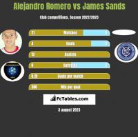 Alejandro Romero vs James Sands h2h player stats