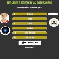 Alejandro Romero vs Jon Bakero h2h player stats