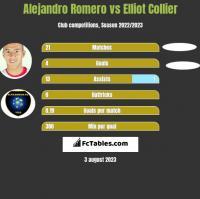 Alejandro Romero vs Elliot Collier h2h player stats