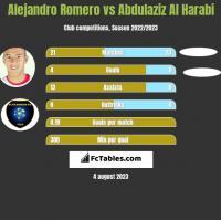 Alejandro Romero vs Abdulaziz Al Harabi h2h player stats