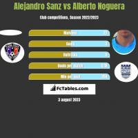 Alejandro Sanz vs Alberto Noguera h2h player stats