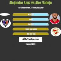 Alejandro Sanz vs Alex Vallejo h2h player stats